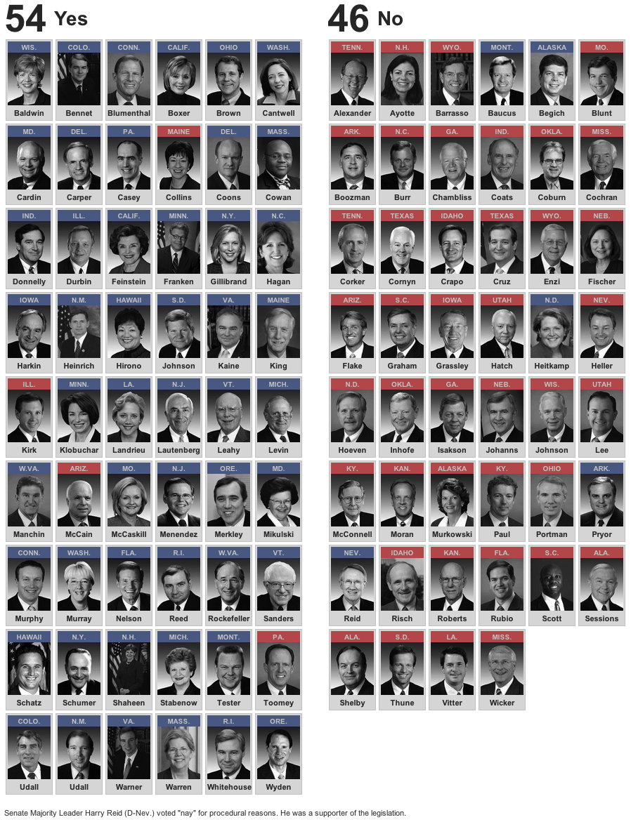Remember How Your Senator Voted