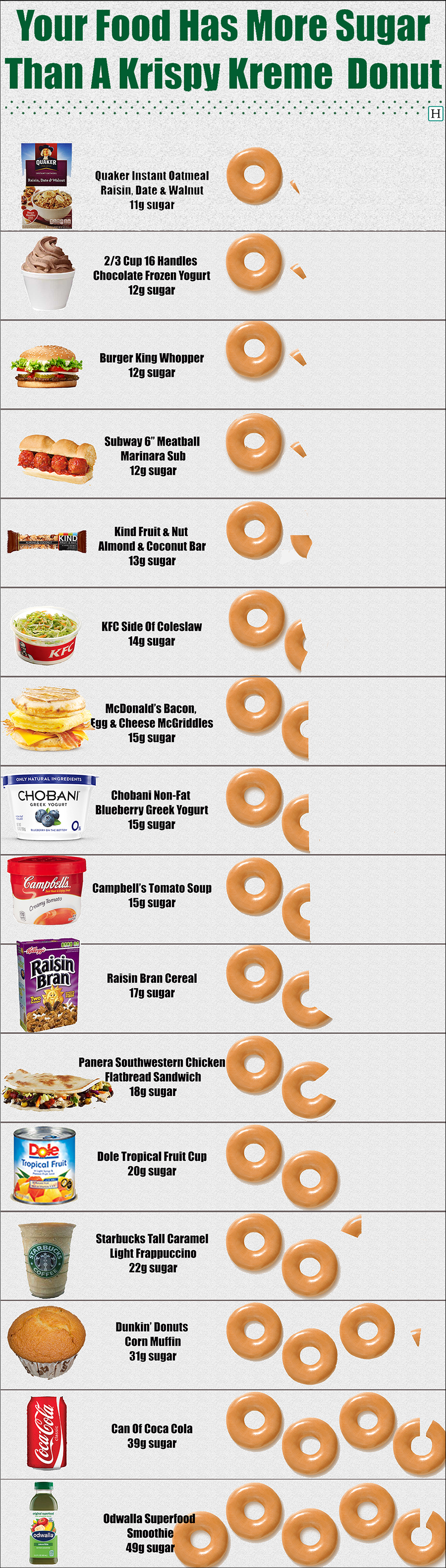 These Foods Have More Sugar Than A Krispy Kreme Donut