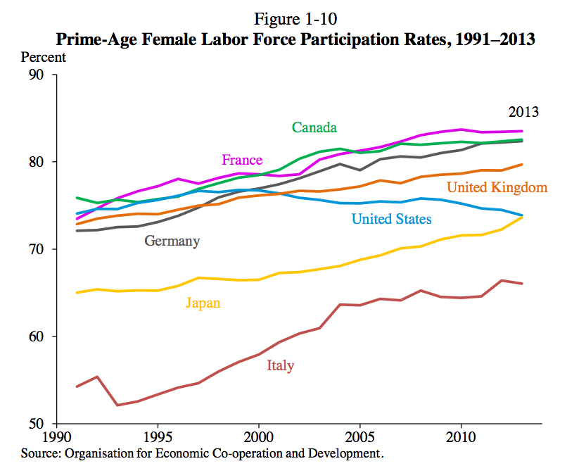 働く女性の割合が1位のフランス ...