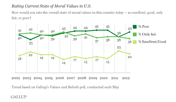 moral values outlook