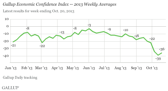 Gallup economic confidence chart
