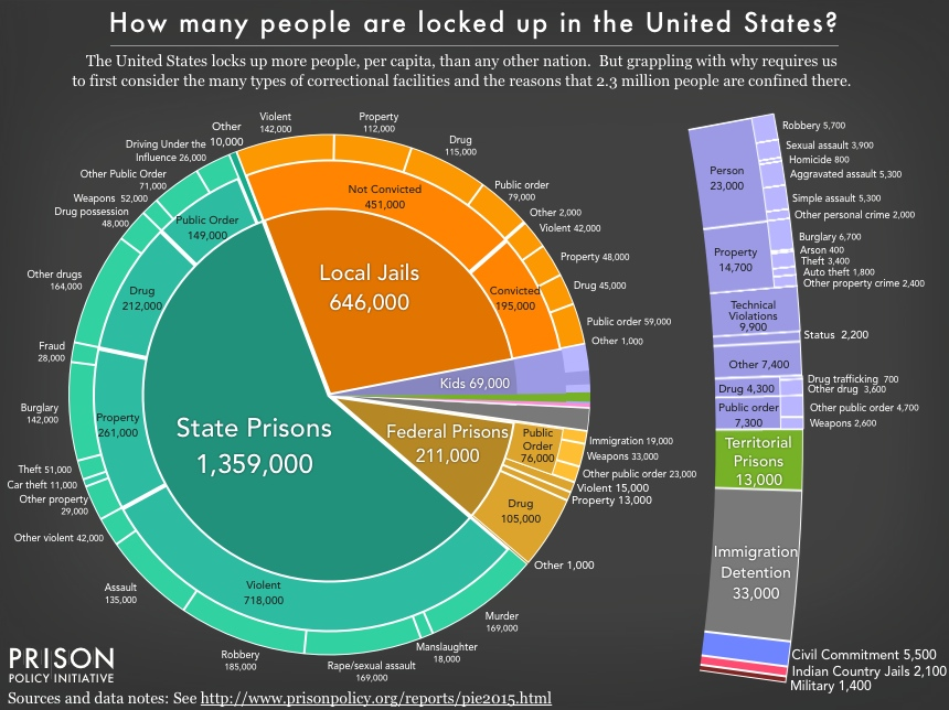 over population in the prison system When prison populations are combined with local jail counts, they are referred to as the incarcerated population, and the incarceration rate is the number of persons in prison or jail per 100,000 us residents.