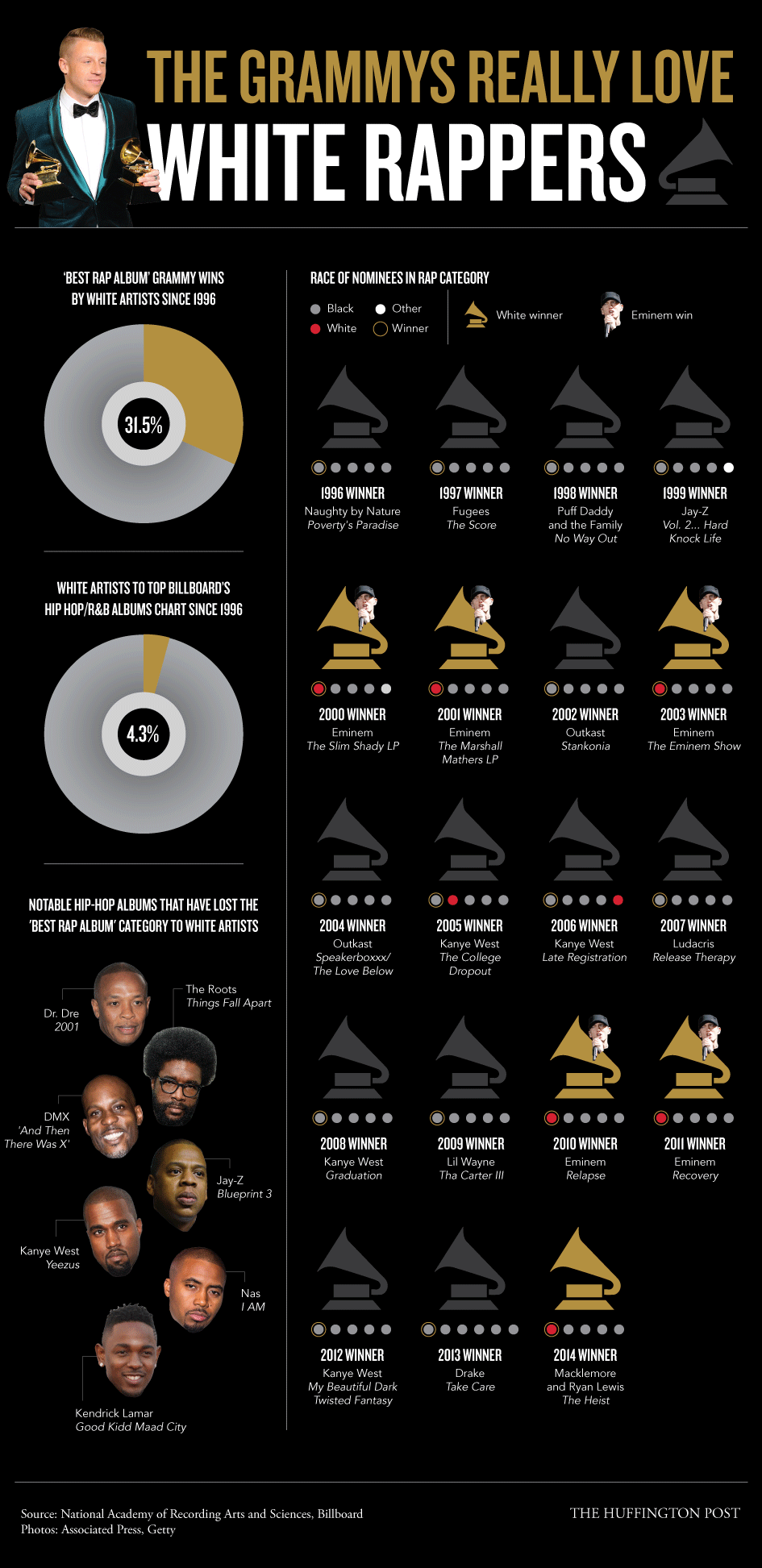 The Grammys Really Love White Rappers Here S Proof Huffpost