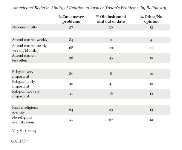 Majority Of Americans Believe Religion Can Answer Most Of