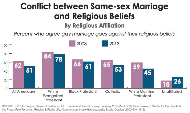 Public opinion of same-sex marriage in the United States