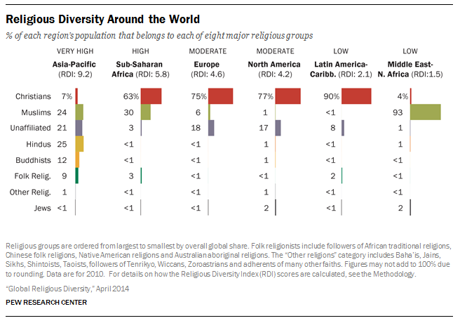 The Countries With The Highest Religious Diversity Are Mostly In - List of different religions in the world