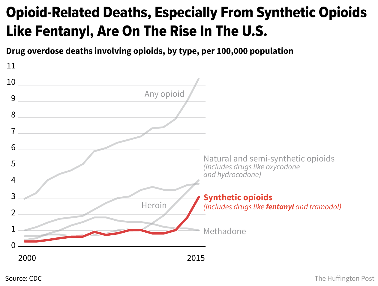 Fentanyl Overdoses Are Rising And Science Can t Keep Up