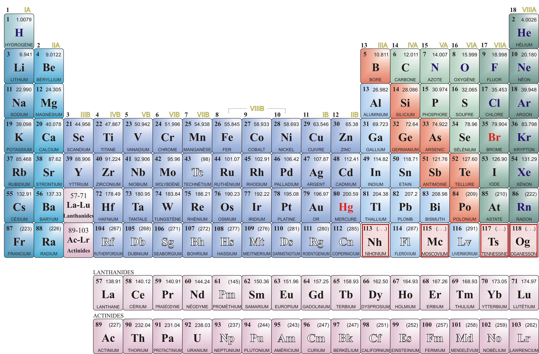 Bac de physique chimie les lyc ens vont devoir se for N tableau periodique