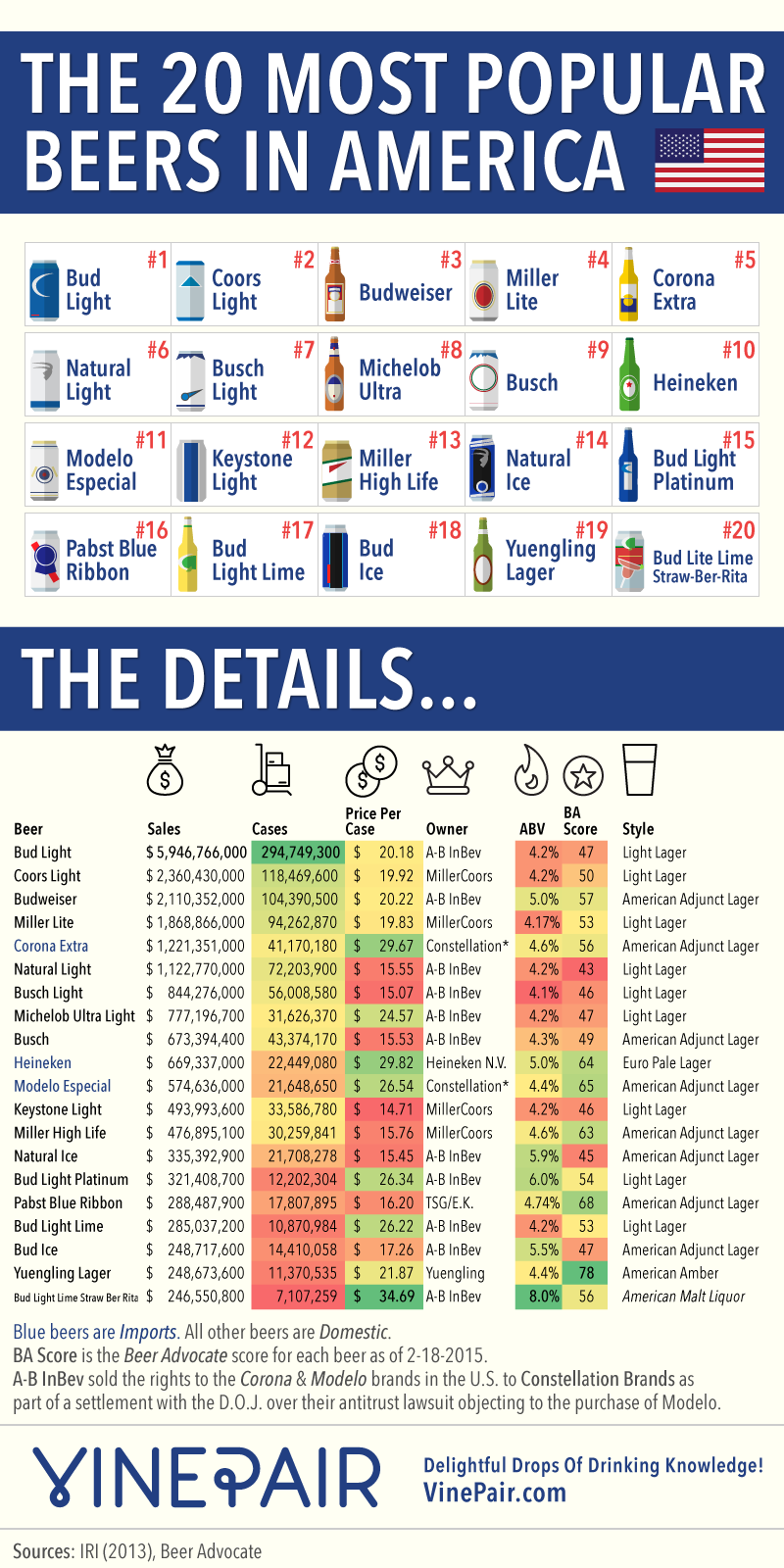 Top Beer Drinking States